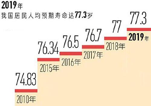 老年健康服务和医养结合官方统计数据发布,信息量超大!.jpeg